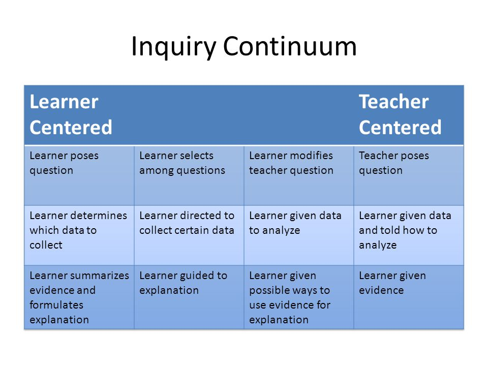 Inquiry Continuum