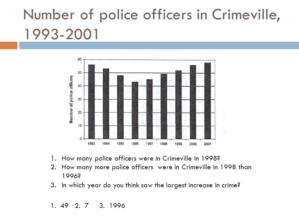 Number of police officers in Crimeville, 1993-2001 1.How many police officers were in Crimeville in 1998? 2.How many more police officers were in Crim
