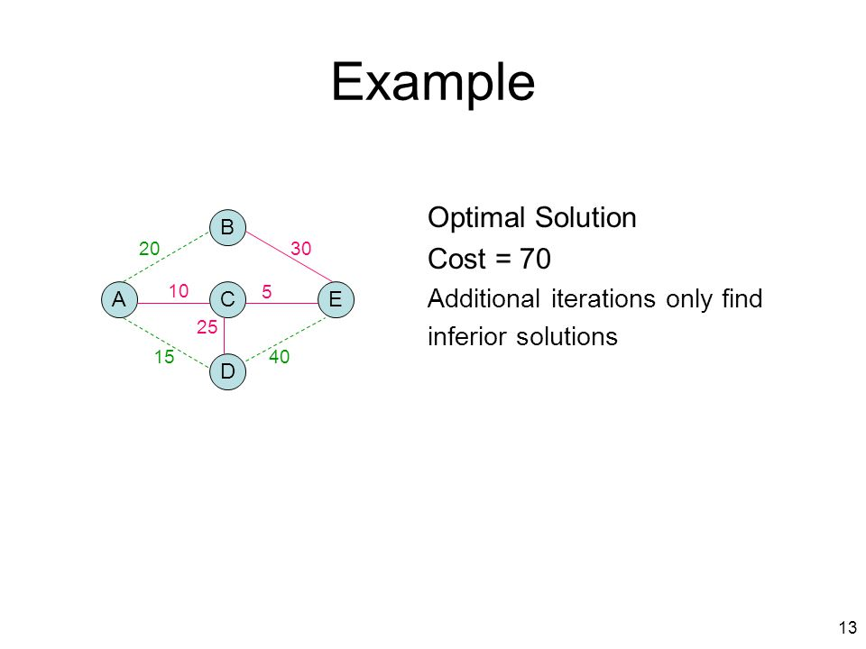 13 Example Optimal Solution Cost = 70 Additional iterations only find inferior solutions A B D CE 2030 1540 10 5 25