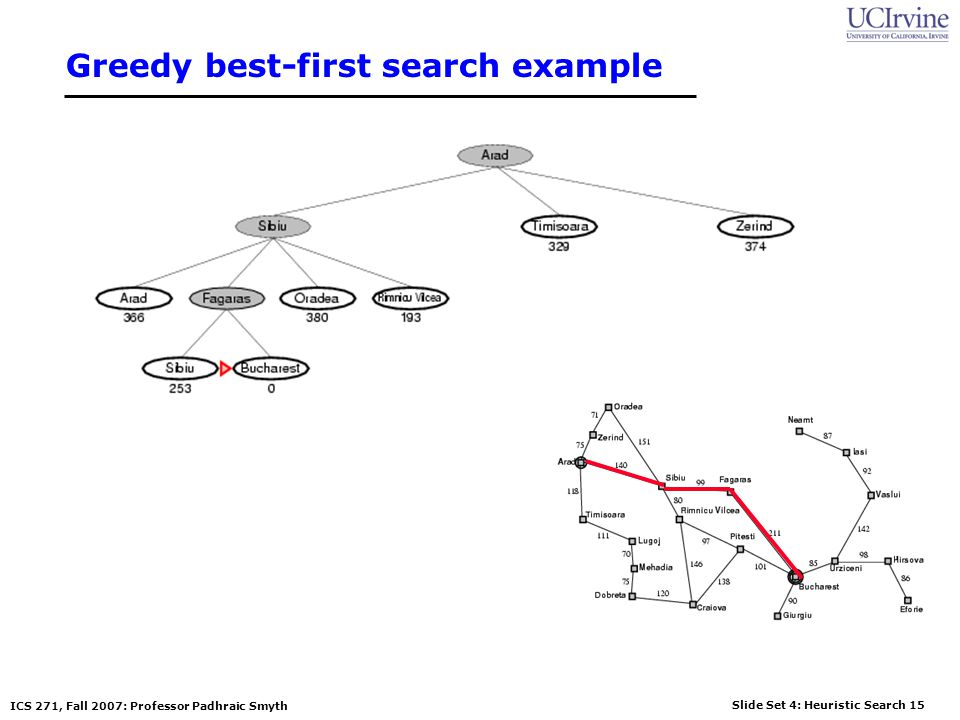 Slide Set 4: Heuristic Search 15 ICS 271, Fall 2007: Professor Padhraic Smyth Greedy best-first search example