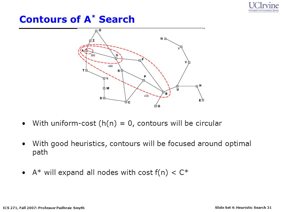 Slide Set 4: Heuristic Search 31 ICS 271, Fall 2007: Professor Padhraic Smyth Contours of A * Search With uniform-cost (h(n) = 0, contours will be cir