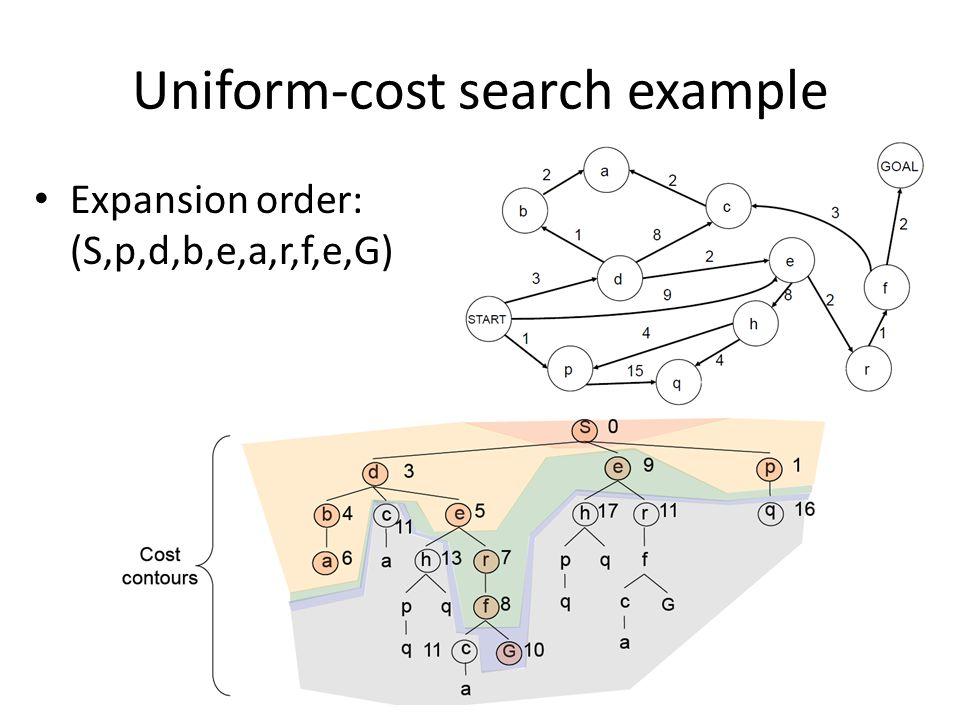 Expansion order: (S,p,d,b,e,a,r,f,e,G)
