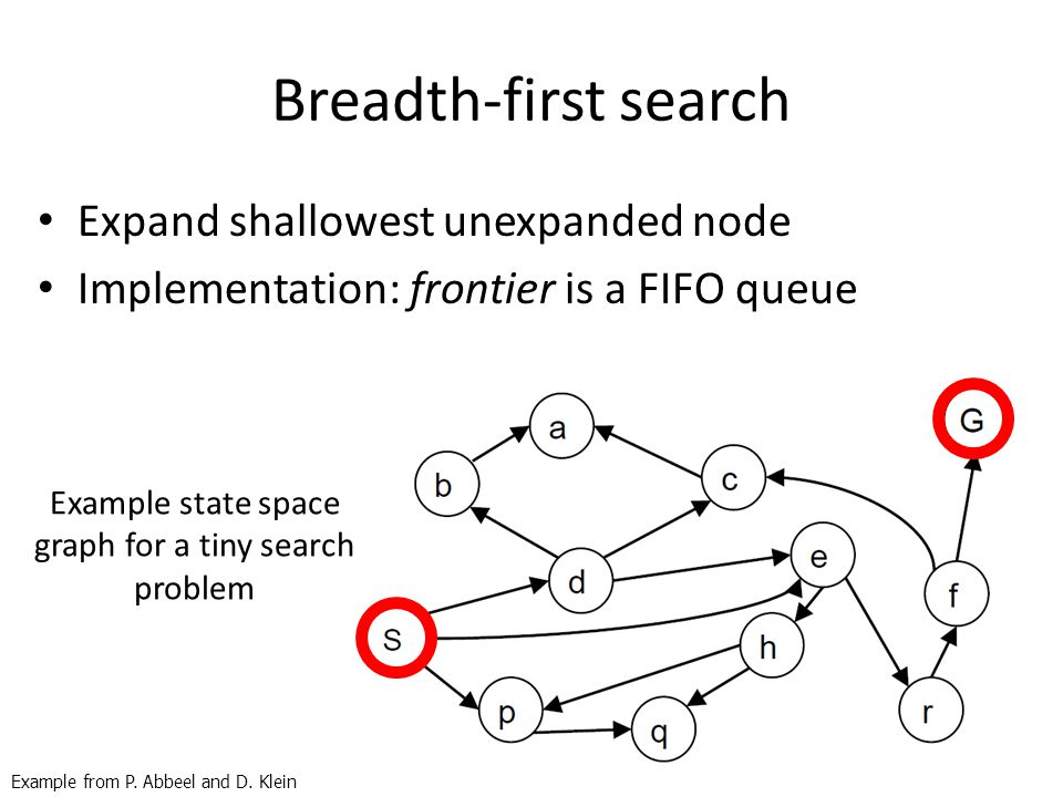 Breadth-first search Expand shallowest unexpanded node Implementation: frontier is a FIFO queue Example state space graph for a tiny search problem Ex