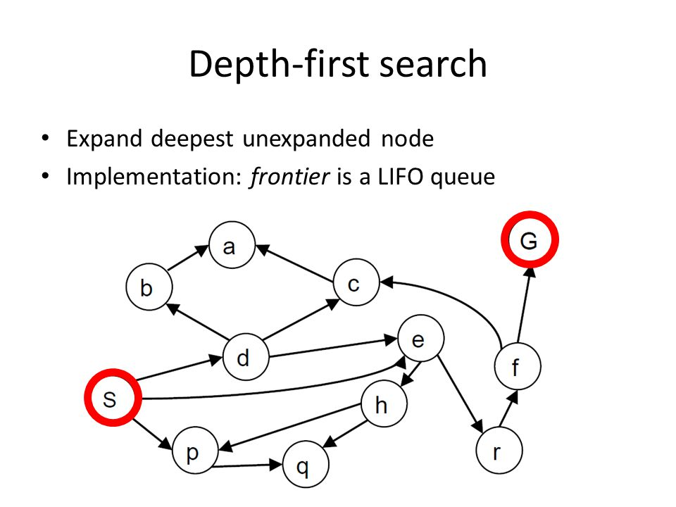 Depth-first search Expand deepest unexpanded node Implementation: frontier is a LIFO queue