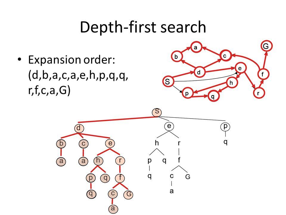 Depth-first search Expansion order: (d,b,a,c,a,e,h,p,q,q, r,f,c,a,G)