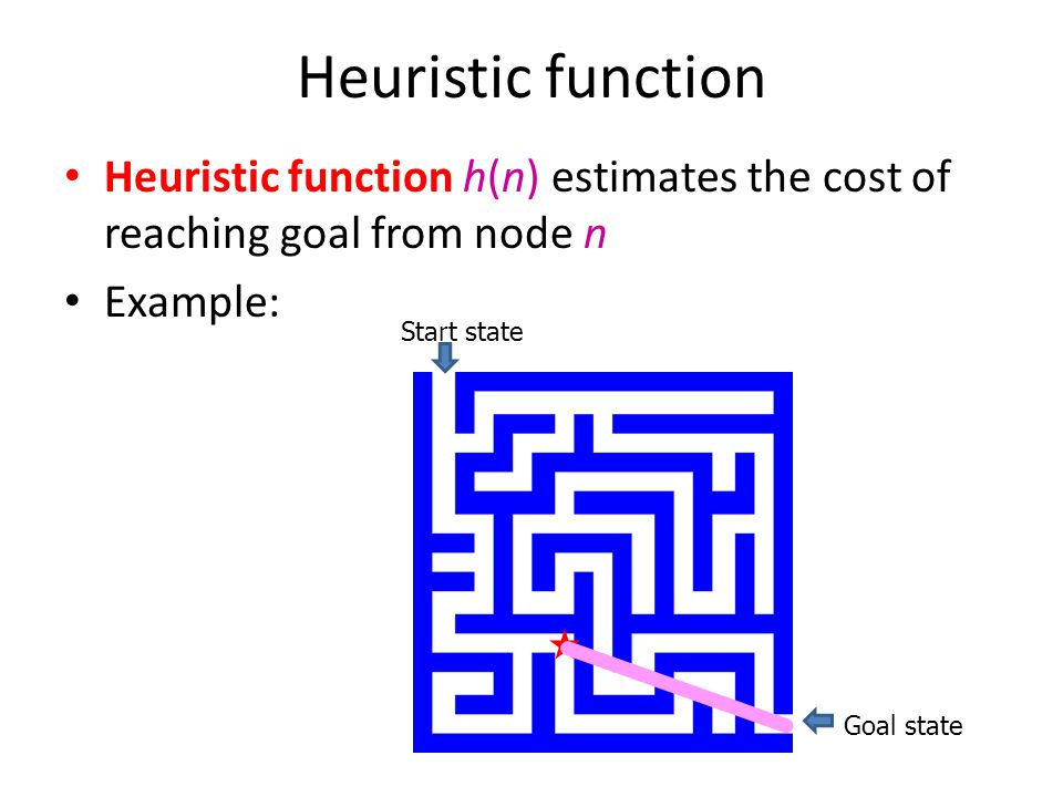 Heuristic function Heuristic function h(n) estimates the cost of reaching goal from node n Example: Start state Goal state