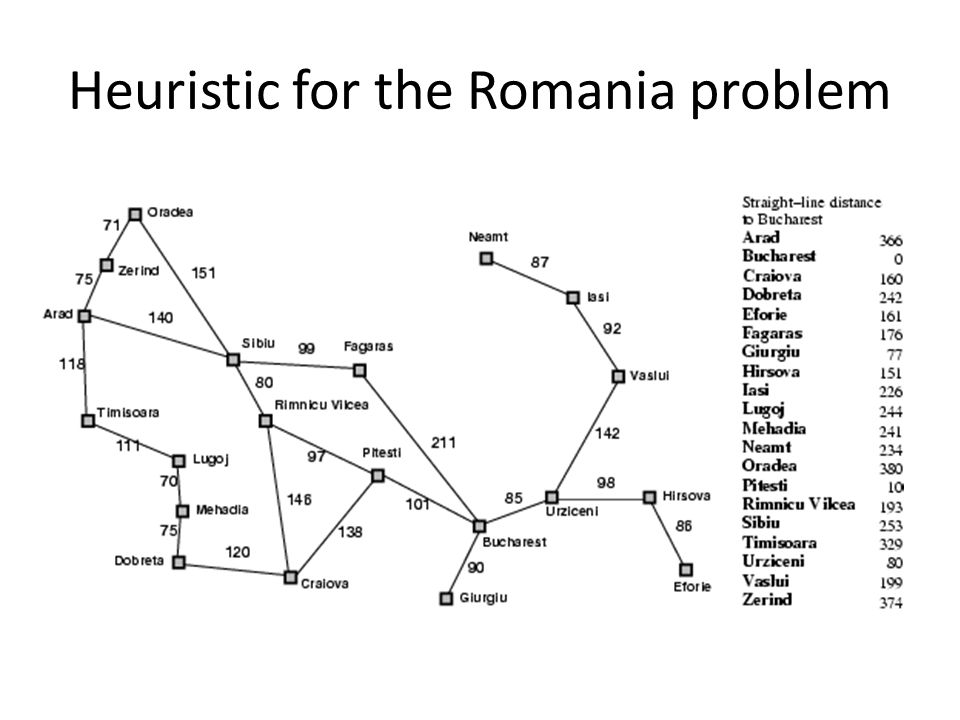 Heuristic for the Romania problem