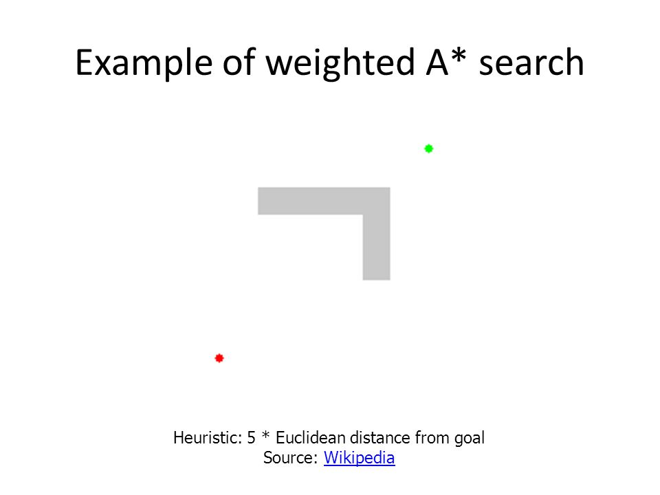 Example of weighted A* search Heuristic: 5 * Euclidean distance from goal Source: WikipediaWikipedia