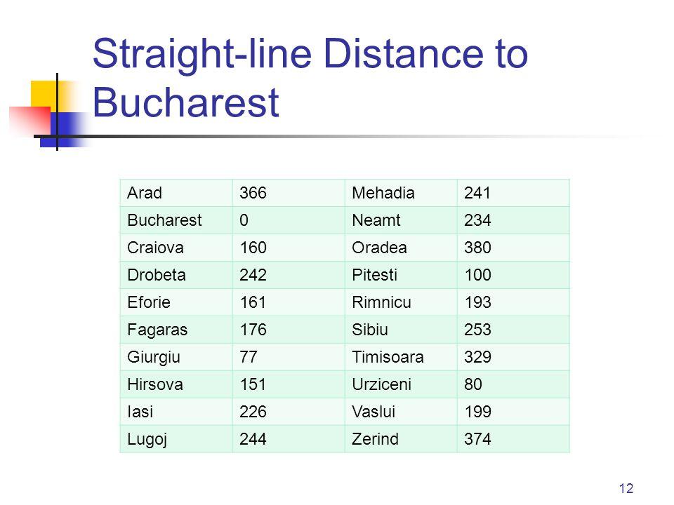 Straight-line Distance to Bucharest 12 Arad366Mehadia241 Bucharest0Neamt234 Craiova160Oradea380 Drobeta242Pitesti100 Eforie161Rimnicu193 Fagaras176Sib