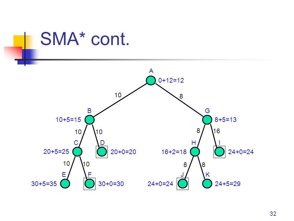 32 SMA* cont. A B CD EF G HI JK 0+12=12 8+5=13 24+0=2416+2=18 24+5=2924+0=24 10+5=15 10 88 8 8 16 20+5=25 30+5=3530+0=30 20+0=20