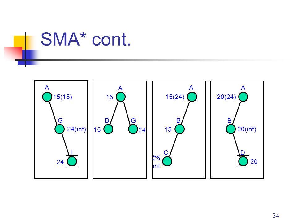 34 SMA* cont. A A AA G G I BB B CD 15(15) 24 15 15(24) 25 inf 20(24) 20(inf) 20 24(inf) 24 15