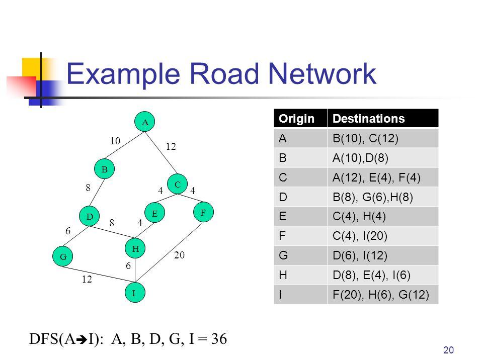 Example Road Network 20 OriginDestinations AB(10), C(12) BA(10),D(8) CA(12), E(4), F(4) DB(8), G(6),H(8) EC(4), H(4) FC(4), I(20) GD(6), I(12) HD(8), E(4), I(6) IF(20), H(6), G(12) A B C E D F H G I 10 12 8 8 6 4 44 6 20 DFS(A  I): A, B, D, G, I = 36
