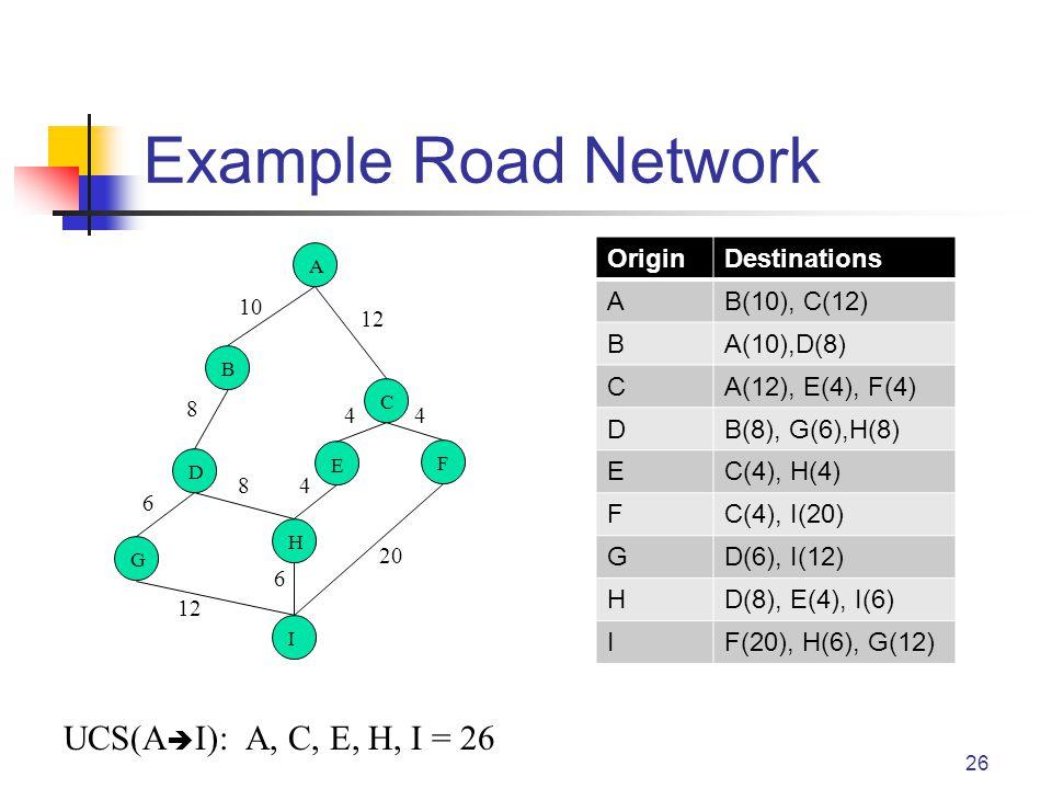Example Road Network 26 OriginDestinations AB(10), C(12) BA(10),D(8) CA(12), E(4), F(4) DB(8), G(6),H(8) EC(4), H(4) FC(4), I(20) GD(6), I(12) HD(8), E(4), I(6) IF(20), H(6), G(12) A B C E D F H G I 10 12 8 8 6 4 44 6 20 UCS(A  I): A, C, E, H, I = 26