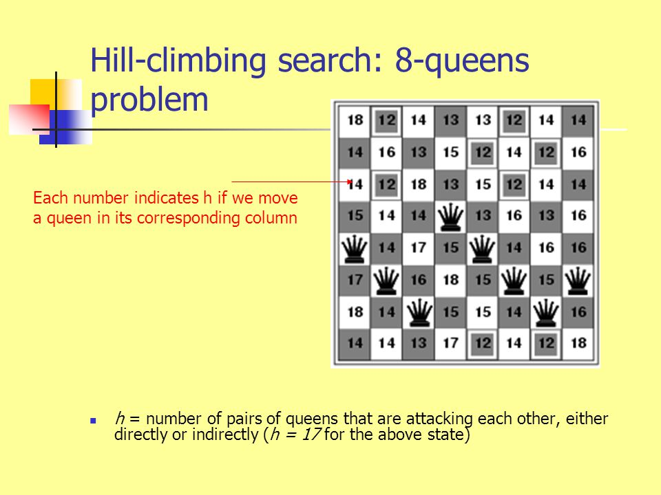 Hill-climbing search: 8-queens problem h = number of pairs of queens that are attacking each other, either directly or indirectly (h = 17 for the abov