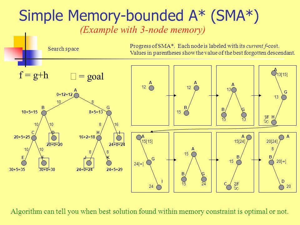 Simple Memory-bounded A* (SMA*) 24+0=24 A BG CD EF H J I K 0+12=12 10+5=15 20+5=25 30+5=35 20+0=20 30+0=30 8+5=13 16+2=18 24+0=2424+5=29 108 816 88 A