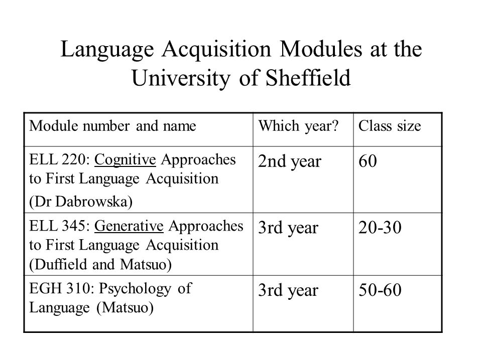 Language Acquisition Modules at the University of Sheffield Module number and nameWhich year?Class size ELL 220: Cognitive Approaches to First Language Acquisition (Dr Dabrowska) 2nd year60 ELL 345: Generative Approaches to First Language Acquisition (Duffield and Matsuo) 3rd year20-30 EGH 310: Psychology of Language (Matsuo) 3rd year50-60
