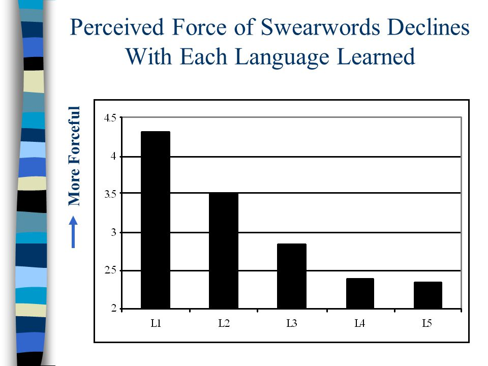 Perceived Force of Swearwords Declines With Each Language Learned More Forceful