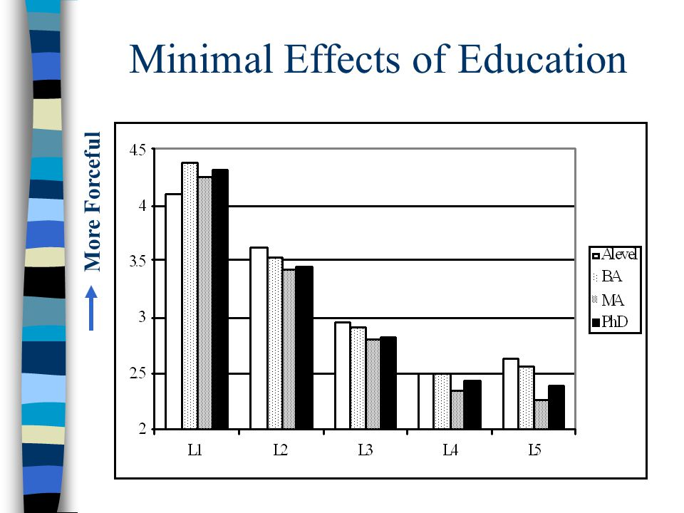 Minimal Effects of Education More Forceful