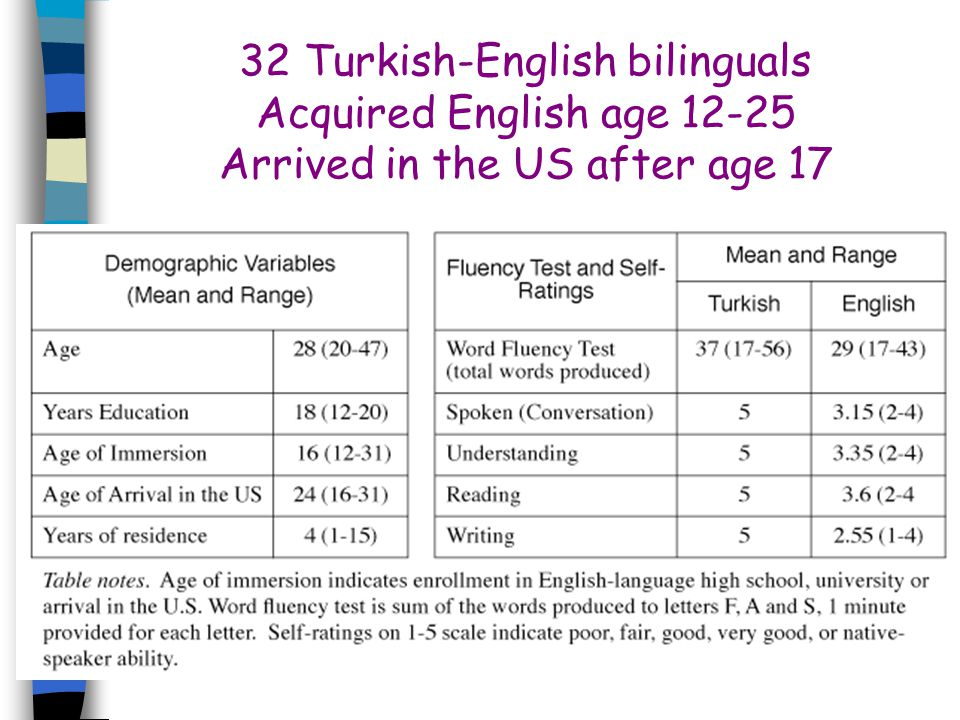 32 Turkish-English bilinguals Acquired English age 12-25 Arrived in the US after age 17