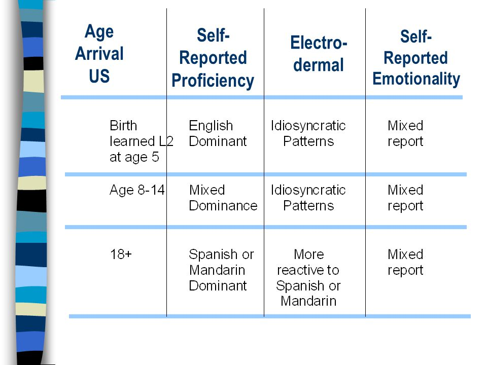 Self- Reported Proficiency Age Arrival US Electro- dermal Self- Reported Emotionality