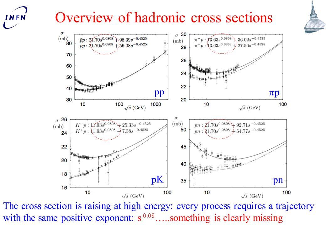 LISHEP 18 March 2013 N.Cartiglia, INFN Turin. 48 Predictions for 14 TeV (pre-LHC) J.