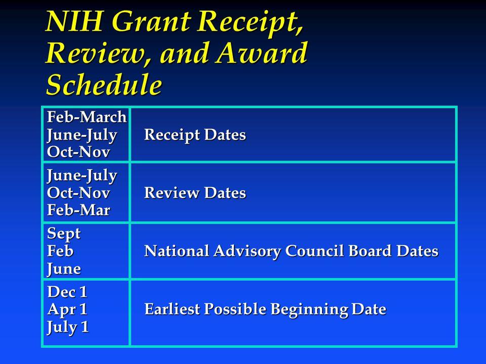 NIH Grant Receipt, Review, and Award Schedule Feb-March June-JulyReceipt Dates Oct-NovJune-July Oct-NovReview Dates Feb-MarSept FebNational Advisory C