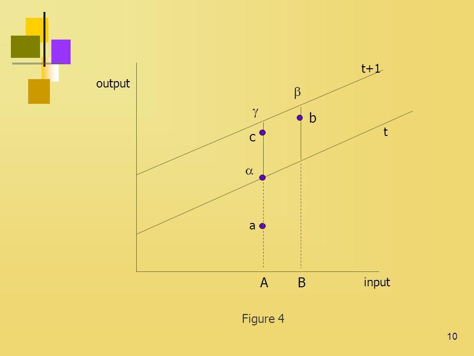 10 output input   b c  AB a t+1 t Figure 4