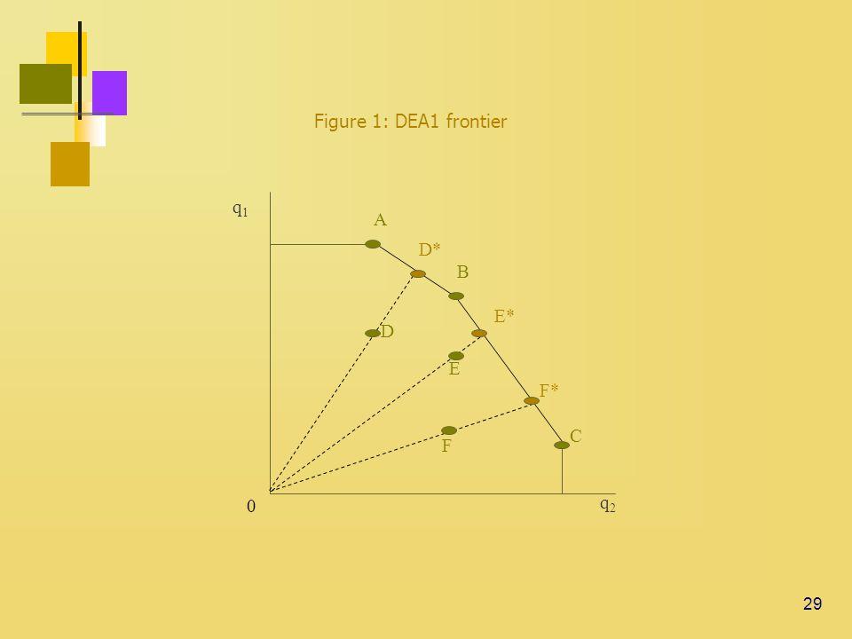 29 Figure 1: DEA1 frontier q1q1 q2q2 0 C A B D E D* E* F* F