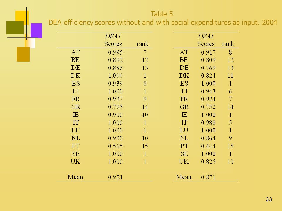 33 Table 5 DEA efficiency scores without and with social expenditures as input. 2004