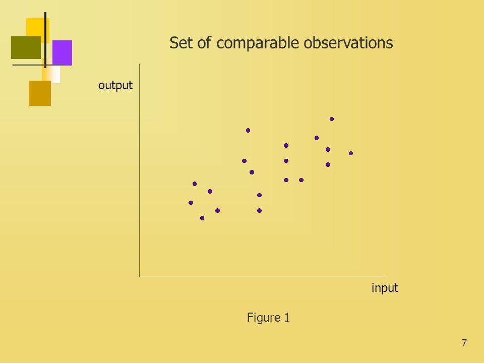 28 DEA with same input: - DEA1: 0.921 - DEA2: 0.990 DEA is not invariant to non linear transformation.