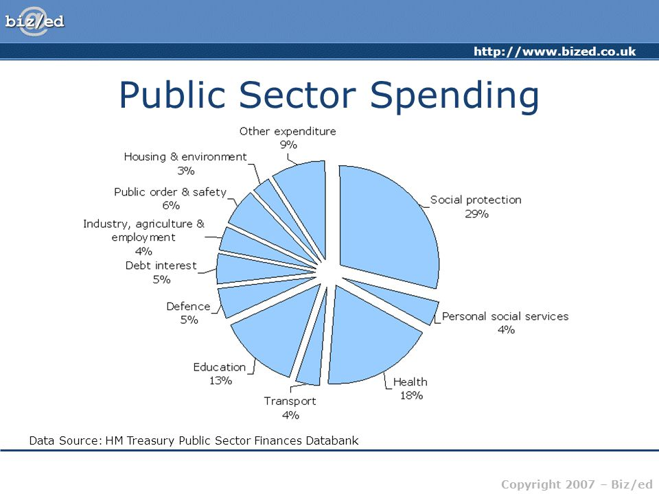 http://www.bized.co.uk Copyright 2007 – Biz/ed Public Sector Spending Total Managed Expenditure for 2003 – 2004: £454.6 billion.