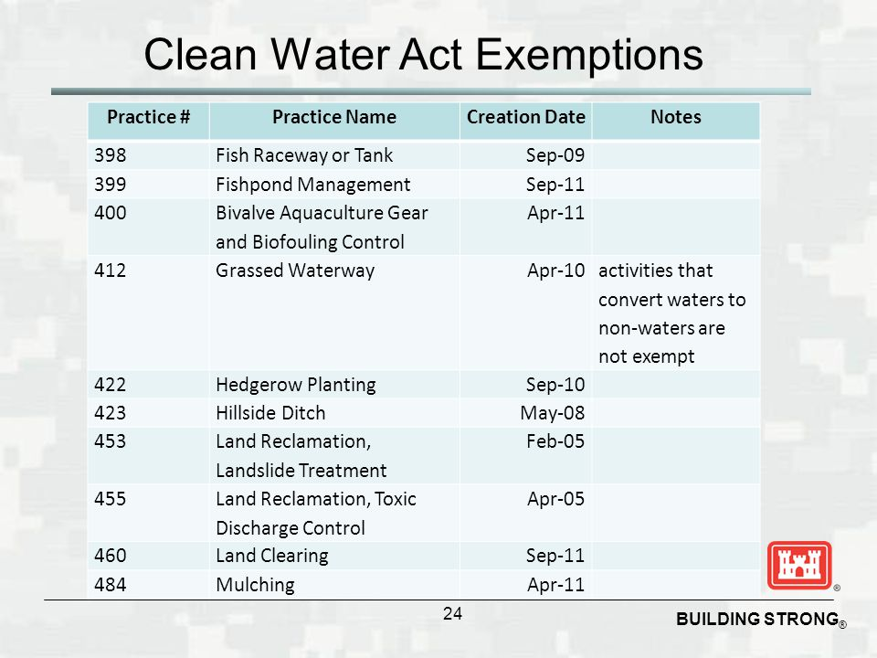 BUILDING STRONG ® Clean Water Act Exemptions 24 Practice #Practice NameCreation DateNotes 398Fish Raceway or TankSep-09 399Fishpond ManagementSep-11 4