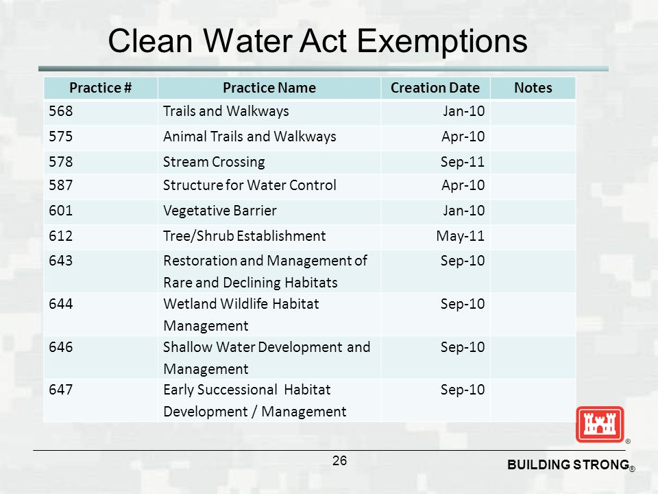 BUILDING STRONG ® Clean Water Act Exemptions 26 Practice #Practice NameCreation DateNotes 568Trails and WalkwaysJan-10 575Animal Trails and WalkwaysAp