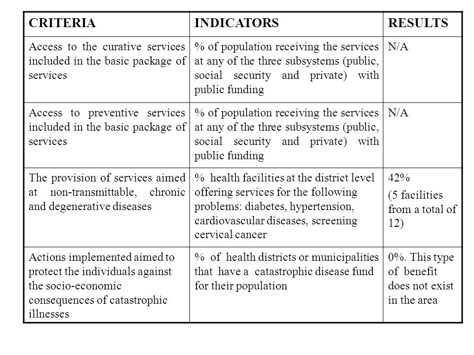 CRITERIAINDICATORSRESULTS Access to the curative services included in the basic package of services % of population receiving the services at any of the three subsystems (public, social security and private) with public funding N/A Access to preventive services included in the basic package of services % of population receiving the services at any of the three subsystems (public, social security and private) with public funding N/A The provision of services aimed at non-transmittable, chronic and degenerative diseases % health facilities at the district level offering services for the following problems: diabetes, hypertension, cardiovascular diseases, screening cervical cancer 42% (5 facilities from a total of 12) Actions implemented aimed to protect the individuals against the socio-economic consequences of catastrophic illnesses % of health districts or municipalities that have a catastrophic disease fund for their population 0%.