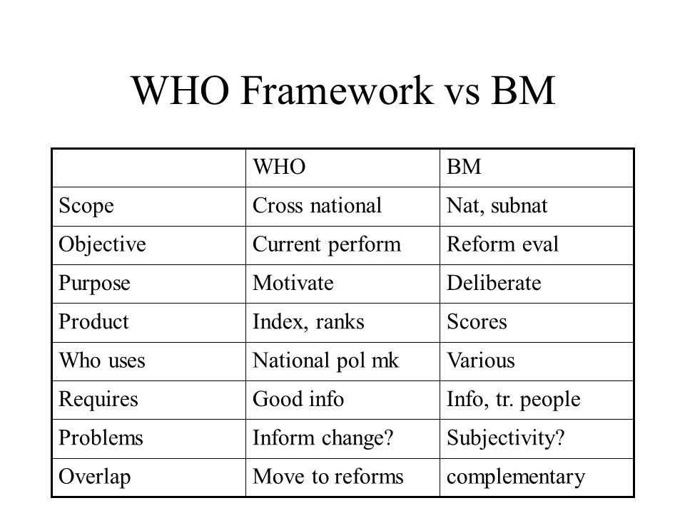 WHO Framework vs BM complementaryMove to reformsOverlap Subjectivity Inform change Problems Info, tr.
