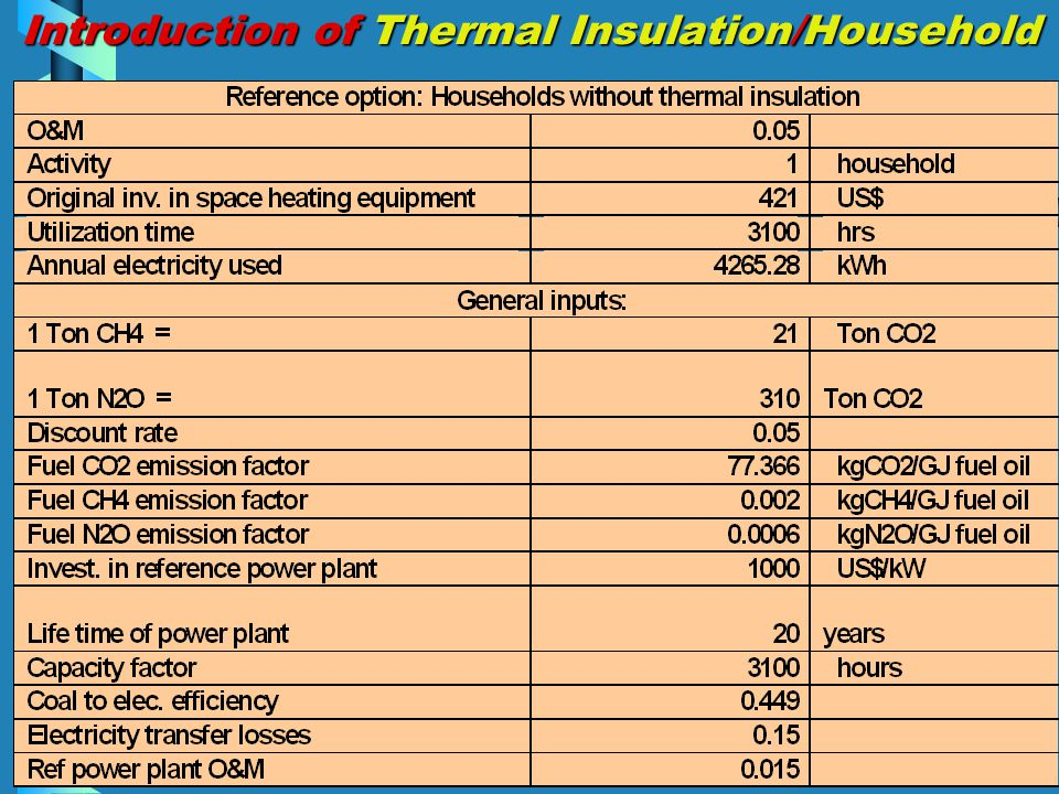 Introduction of Thermal Insulation/Household
