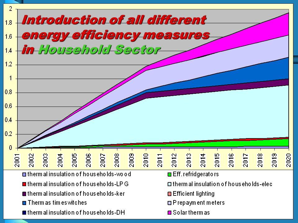 Introduction of all different energy efficiency measures in Household Sector