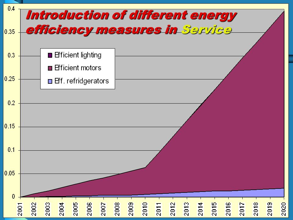 Introduction of different energy efficiency measures in Service