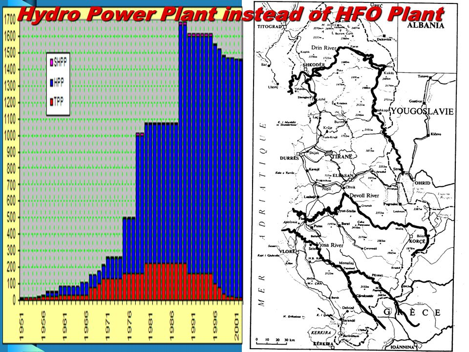 Hydro Power Plant instead of HFO Plant
