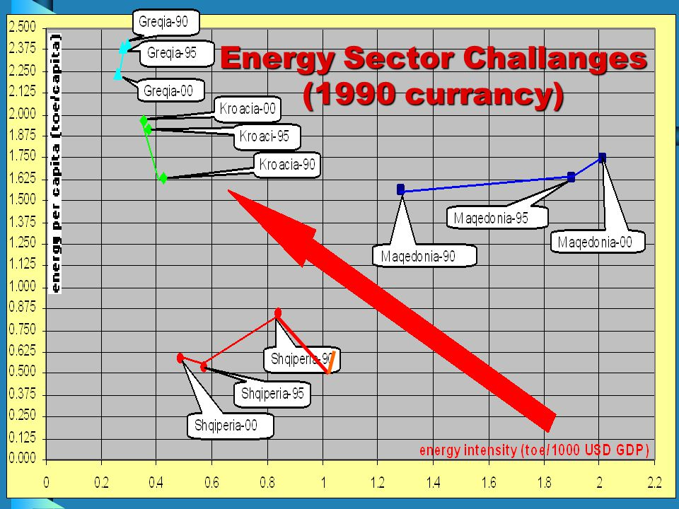 Energy Sector Challanges (1990 currancy)