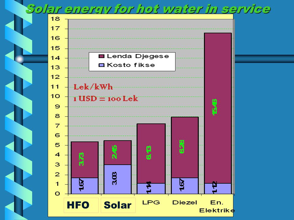 Solar energy for hot water in service kWh/m 2 year HFOSolar Lek/kWh 1 USD = 100 Lek