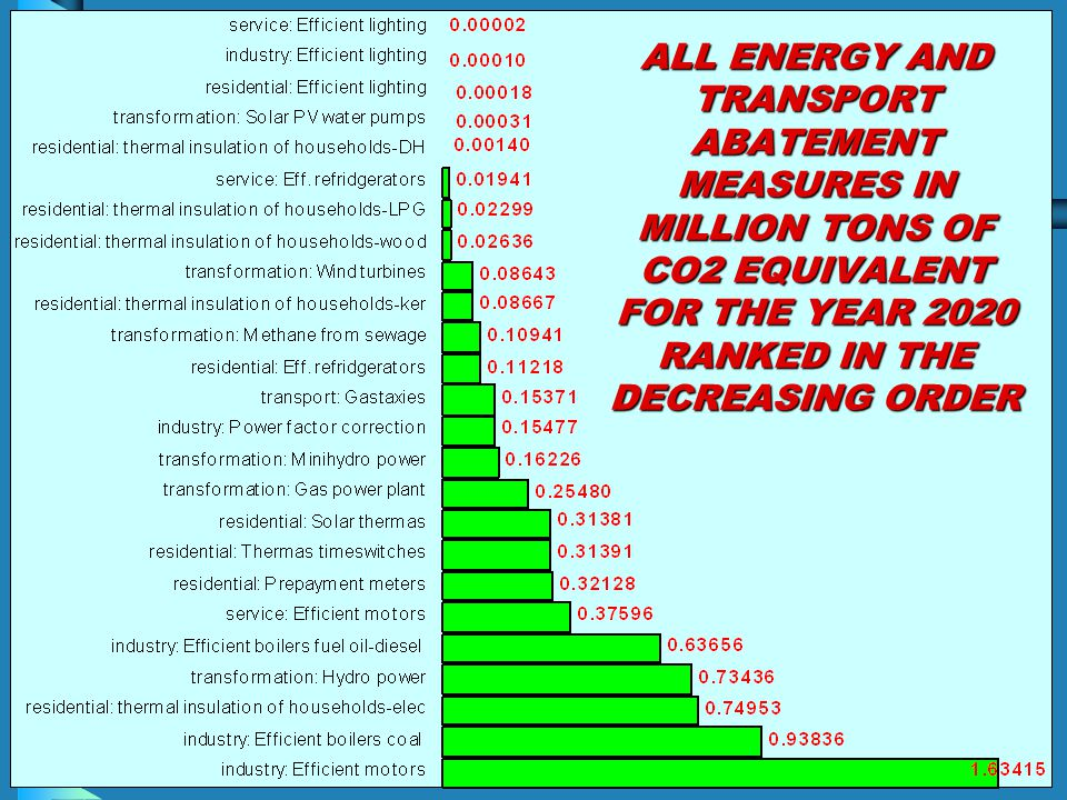 ALL ENERGY AND TRANSPORT ABATEMENT MEASURES IN MILLION TONS OF CO2 EQUIVALENT FOR THE YEAR 2020 RANKED IN THE DECREASING ORDER