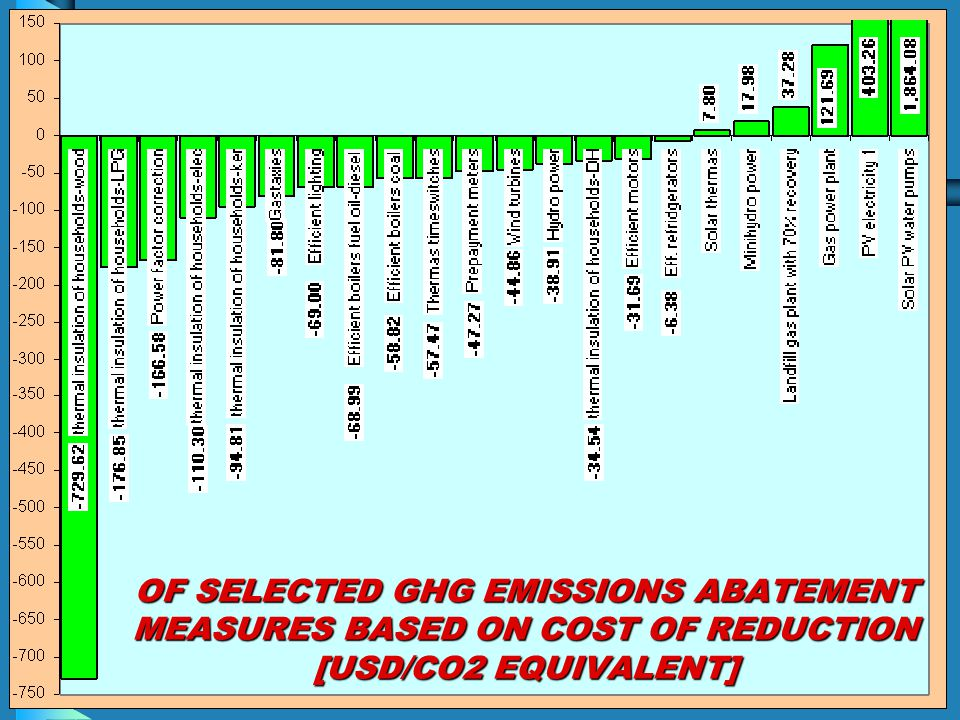 OF SELECTED GHG EMISSIONS ABATEMENT MEASURES BASED ON COST OF REDUCTION [USD/CO2 EQUIVALENT]