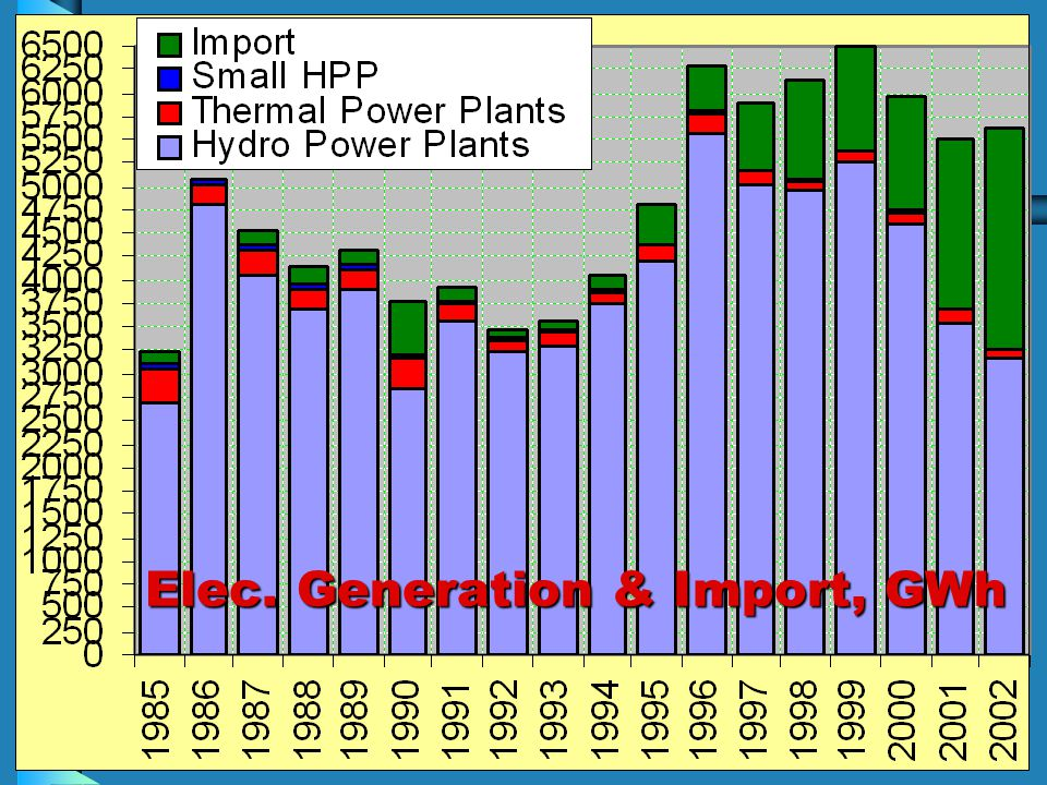 Elec. Generation & Import, GWh Elec. Generation & Import, GWh