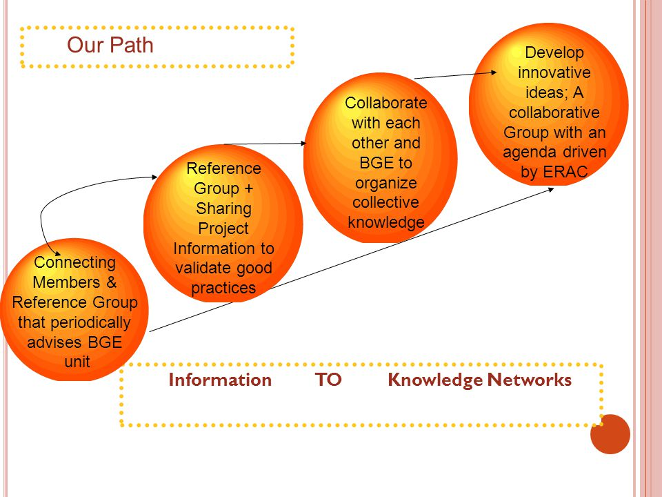 Information TO Knowledge Networks Connecting Members & Reference Group that periodically advises BGE unit Reference Group + Sharing Project Information to validate good practices Collaborate with each other and BGE to organize collective knowledge Develop innovative ideas; A collaborative Group with an agenda driven by ERAC Our Path