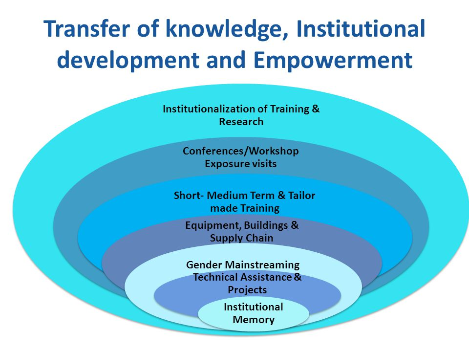 Institutionalization of Training & Research Conferences/Workshop Exposure visits Gender mainstreaming Short- Medium Term & Tailor made Training Equipment, Buildings & Supply Chain Gender Mainstreaming Technical Assistance & Projects Institutional Memory Transfer of knowledge, Institutional development and Empowerment