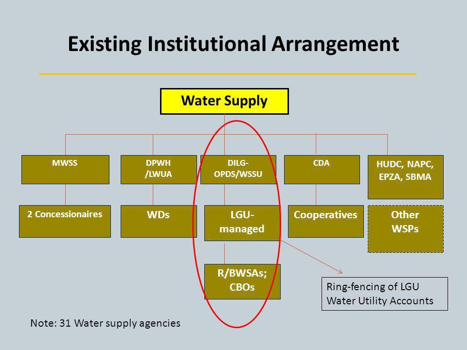 Existing Institutional Arrangement Water Supply MWSSDPWH /LWUA WDs 2 Concessionaires DILG- OPDS/WSSU LGU- managed R/BWSAs; CBOs CDA Cooperatives HUDC,