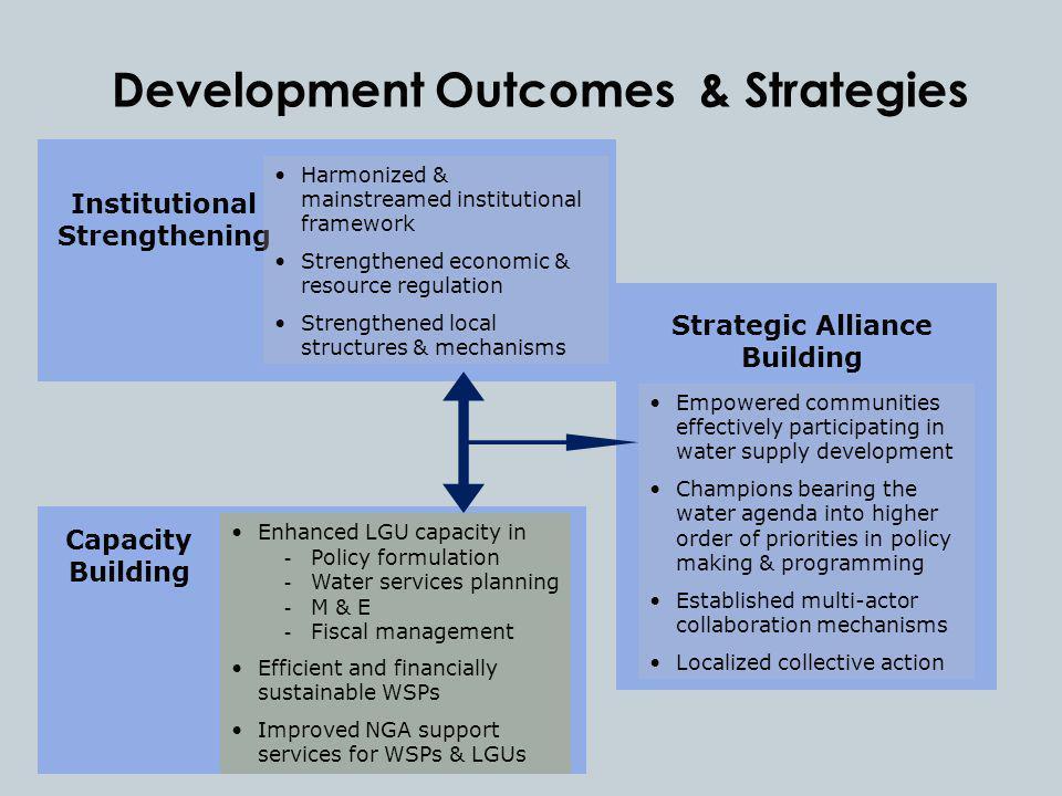 Development Outcomes & Strategies Institutional Strengthening Harmonized & mainstreamed institutional framework Strengthened economic & resource regul