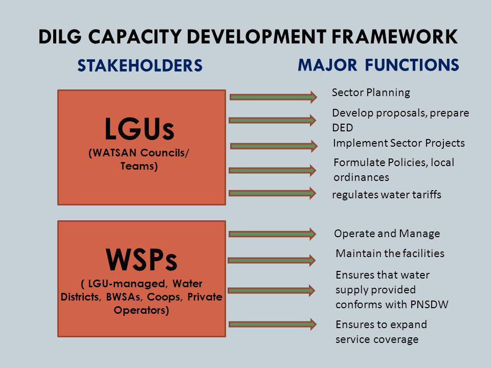 DILG CAPACITY DEVELOPMENT FRAMEWORK LGUs (WATSAN Councils/ Teams) WSPs ( LGU-managed, Water Districts, BWSAs, Coops, Private Operators) Sector Planning Develop proposals, prepare DED Implement Sector Projects Formulate Policies, local ordinances regulates water tariffs Operate and Manage Maintain the facilities Ensures that water supply provided conforms with PNSDW Ensures to expand service coverage STAKEHOLDERS MAJOR FUNCTIONS