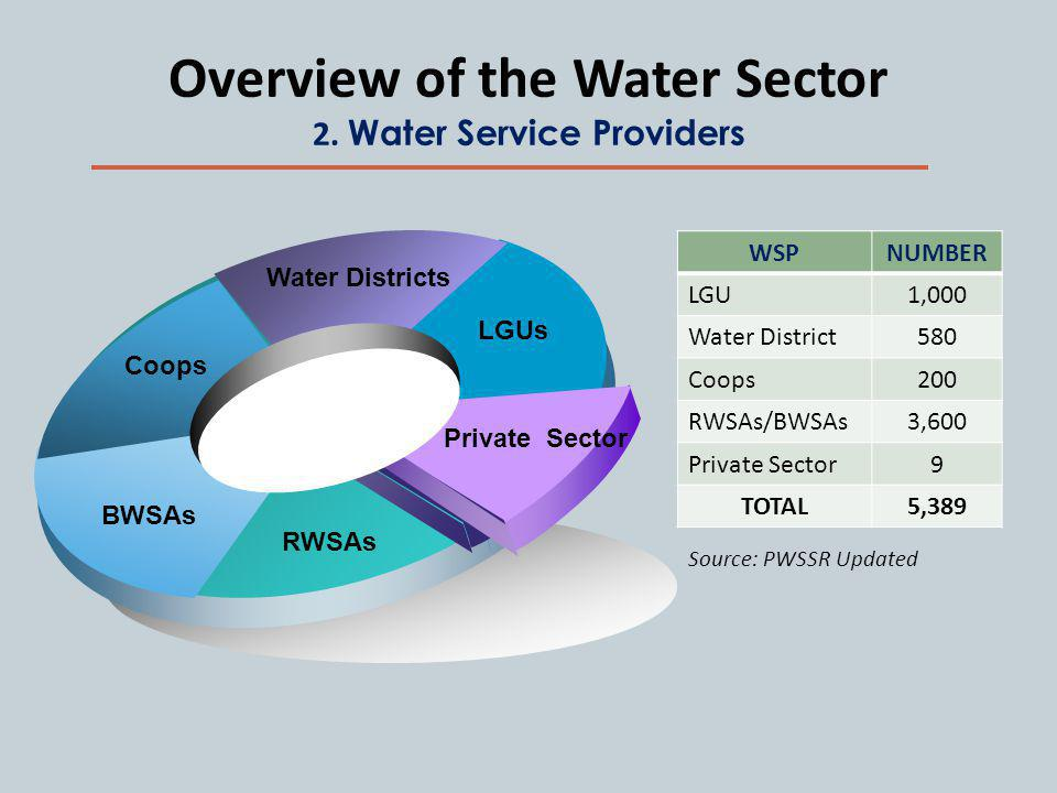 Overview of the Water Sector 2.